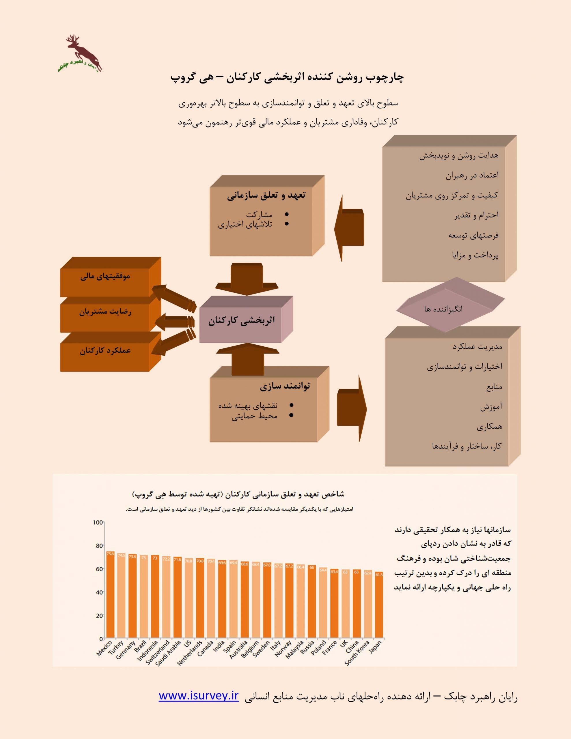 نمودار تعهد و تعلق سازمانی و توانمندسازی کارکنان در ارتباط با اثربخشی