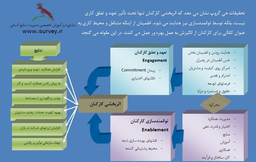 مدل اثربخشی کارکنان