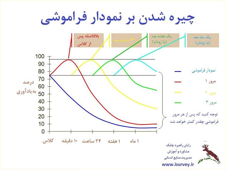 نمودار فراموشی و یادگیری