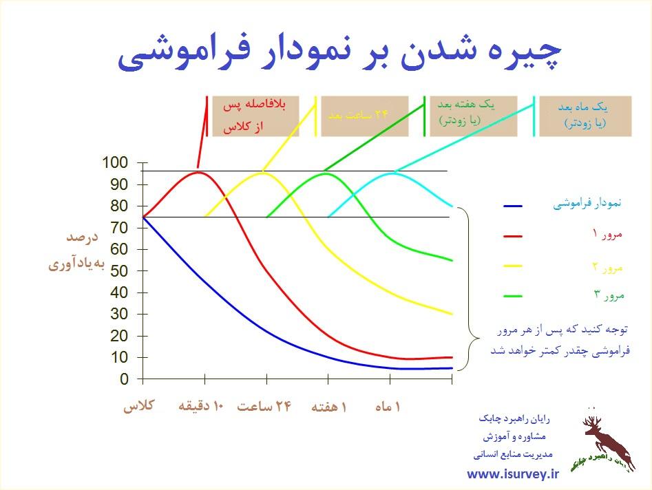 نمودار فراموشی یادگیری