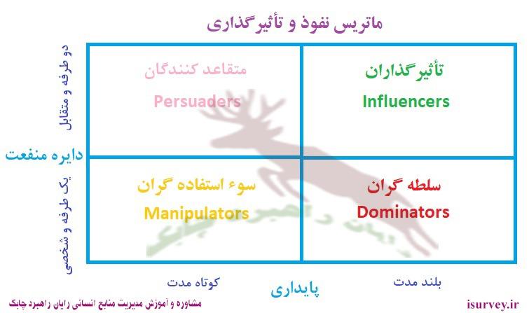 ماتریس نفوذ و تأثیرگذاری