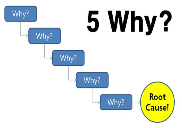 تکنیک پنج چرا یا 5Whys